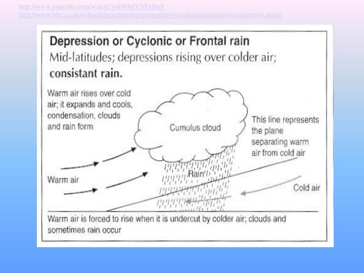 Types of rainfall: Frontal
