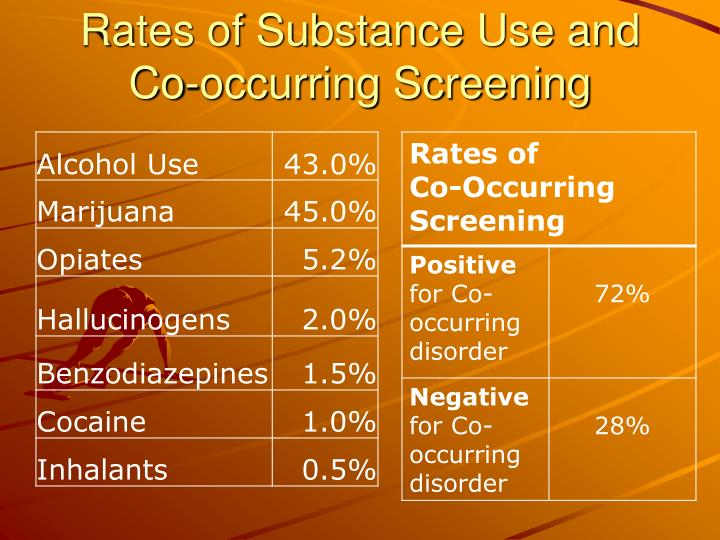 Rates of Substance Use and