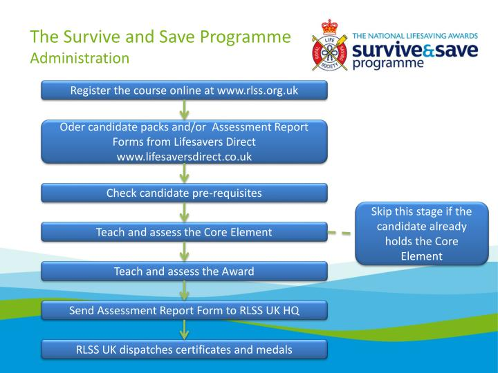 The Survive and Save Programme