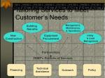 tailoring services to meet customer s needs