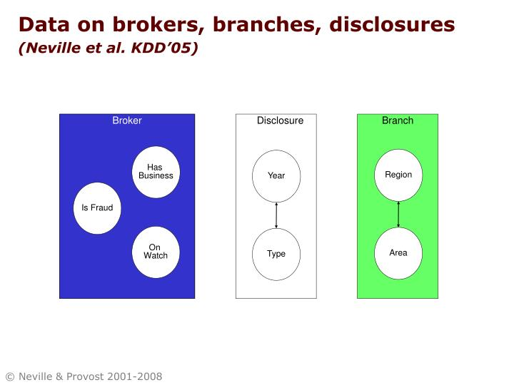 Data on brokers, branches, disclosures