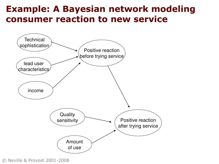 Example: A Bayesian network modeling consumer reaction to new service