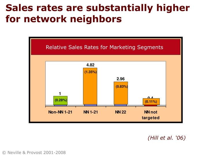 Sales rates are substantially higher for network neighbors