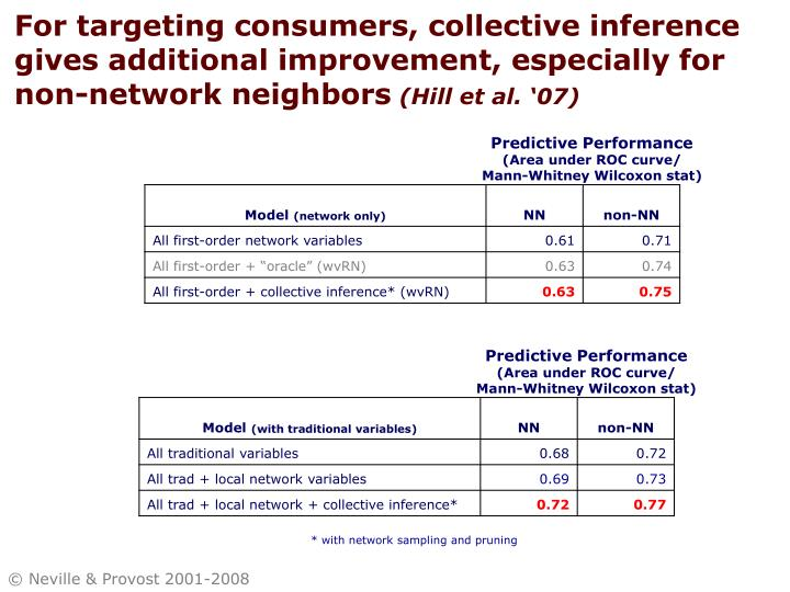 For targeting consumers, collective inference gives additional improvement, especially for non-network neighbors