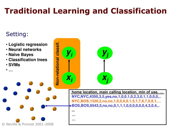 Traditional Learning and Classification