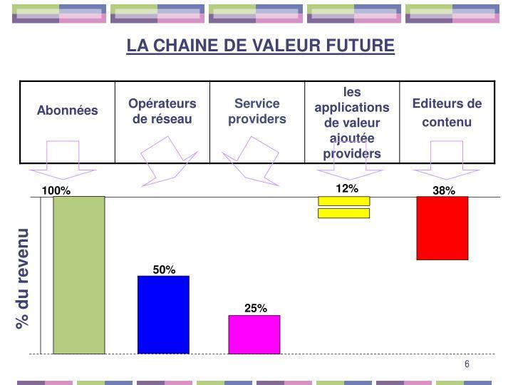 LA CHAINE DE VALEUR FUTURE