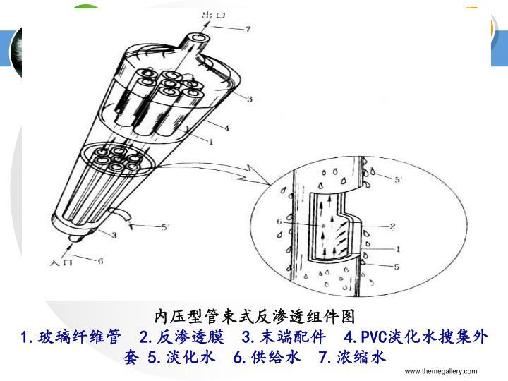内压型管束式反渗透组件图