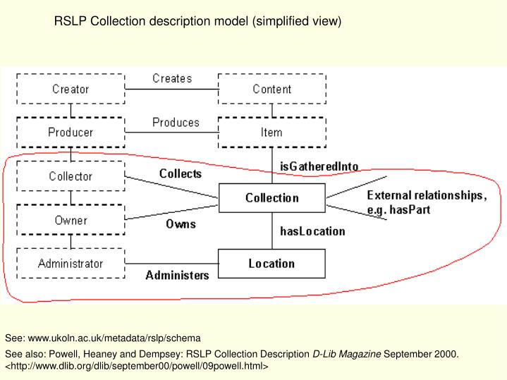 RSLP Collection description model (simplified view)