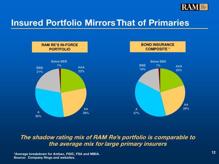Insured Portfolio Mirrors That of Primaries