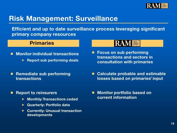 Monitor individual transactions