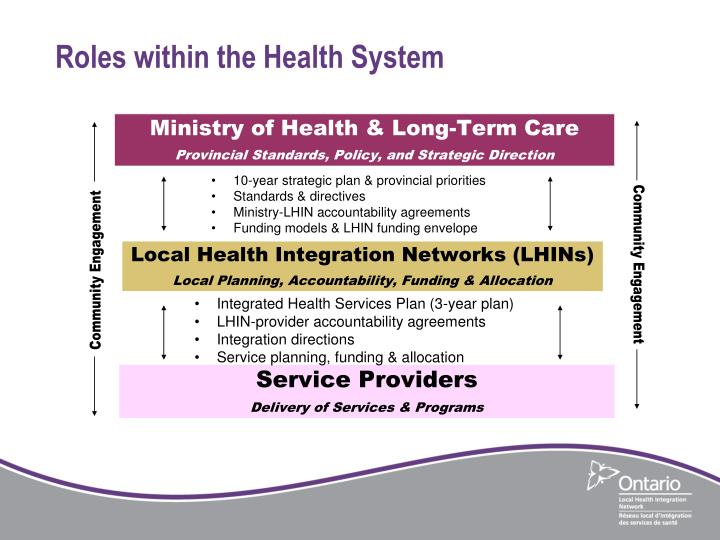 Roles within the Health System