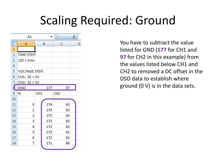 Scaling Required: Ground