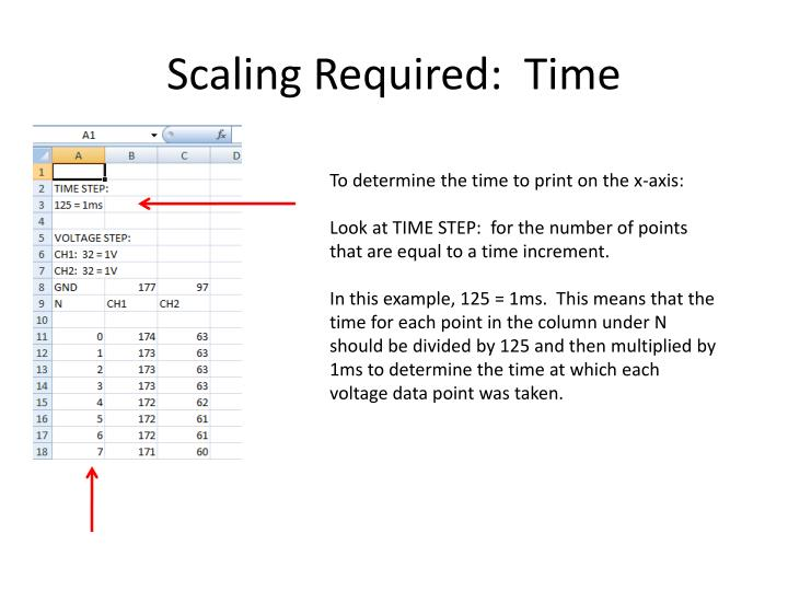 Scaling Required:  Time