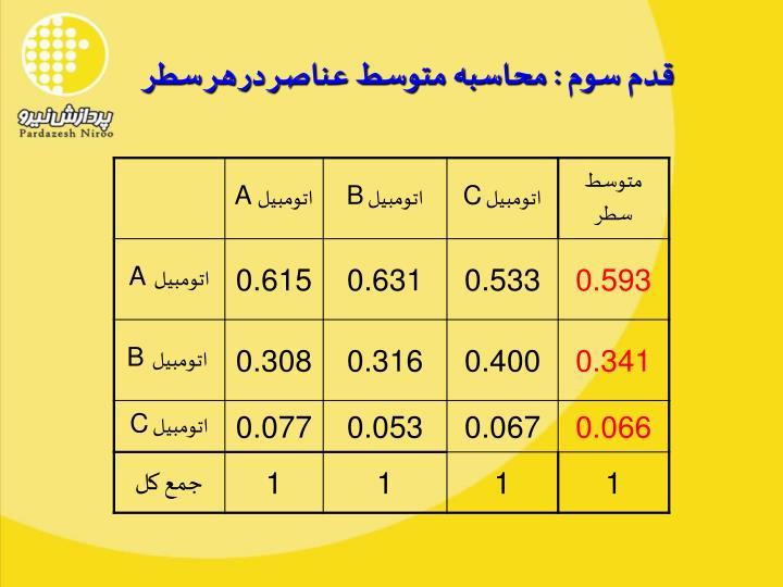 قدم سوم : محاسبه متوسط عناصر در هر سطر
