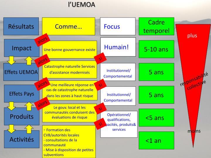Typologie de la GAR: «Gestion de Désastre Naturel» par l'UEMOA