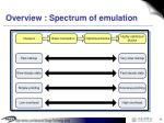 overview spectrum of emulation