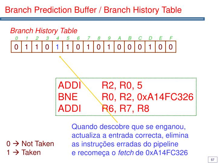 Branch Prediction Buffer / Branch History Table