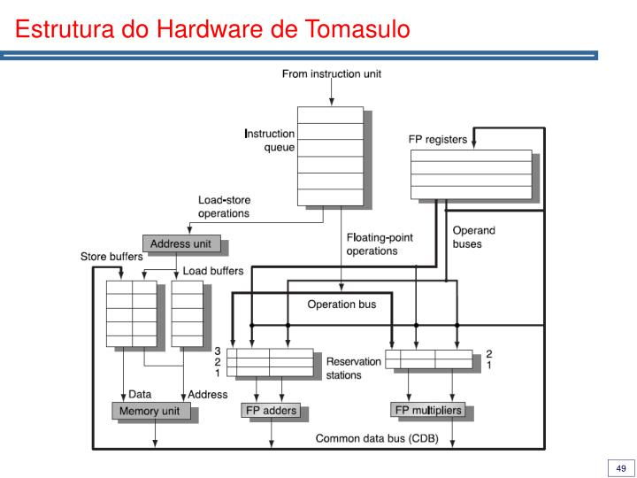 Estrutura do Hardware de Tomasulo