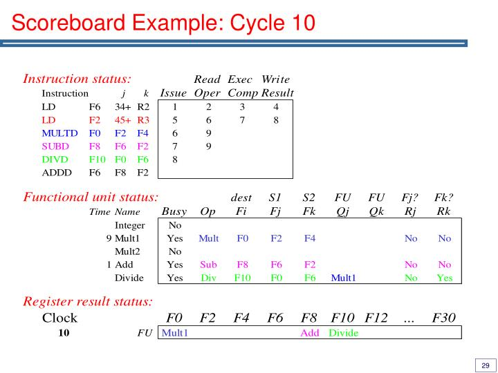 Scoreboard Example: Cycle 10