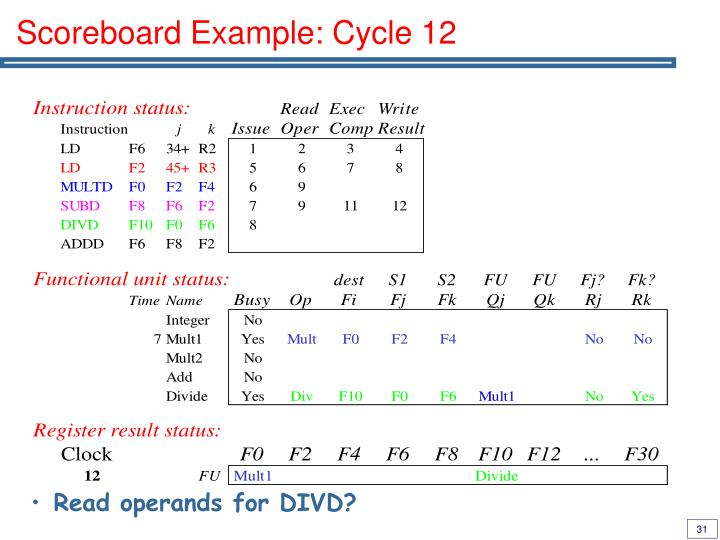 Scoreboard Example: Cycle 12