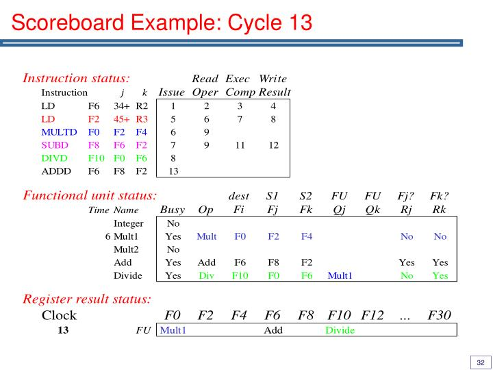 Scoreboard Example: Cycle 13