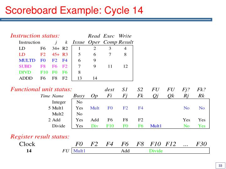 Scoreboard Example: Cycle 14
