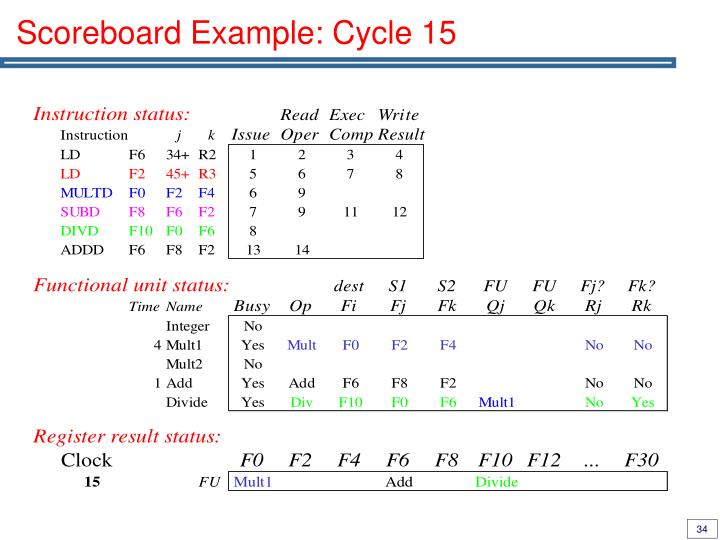 Scoreboard Example: Cycle 15