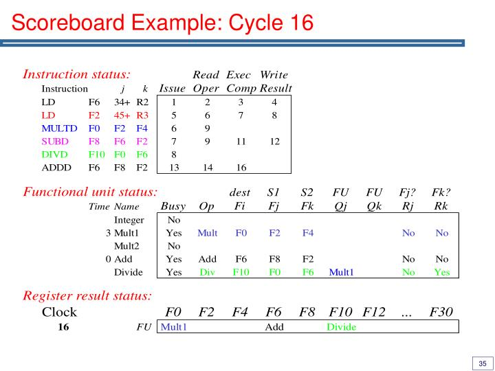 Scoreboard Example: Cycle 16