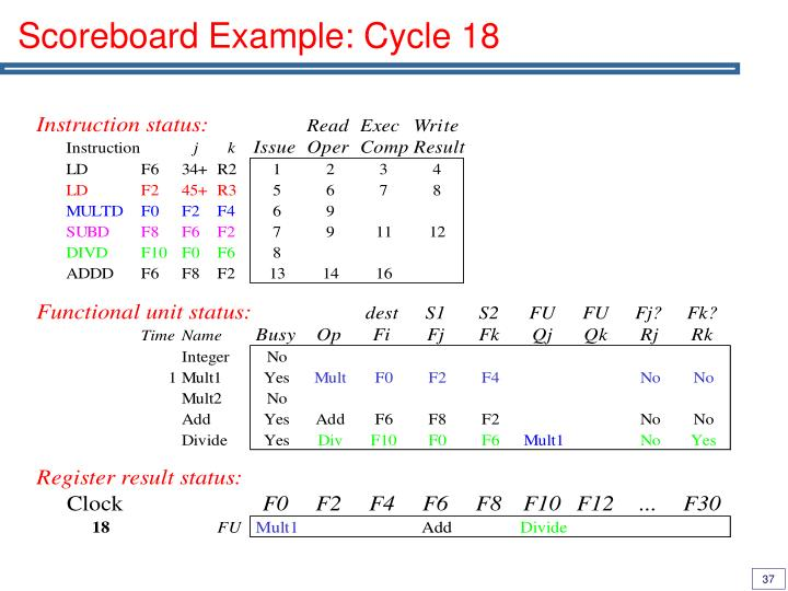 Scoreboard Example: Cycle 18