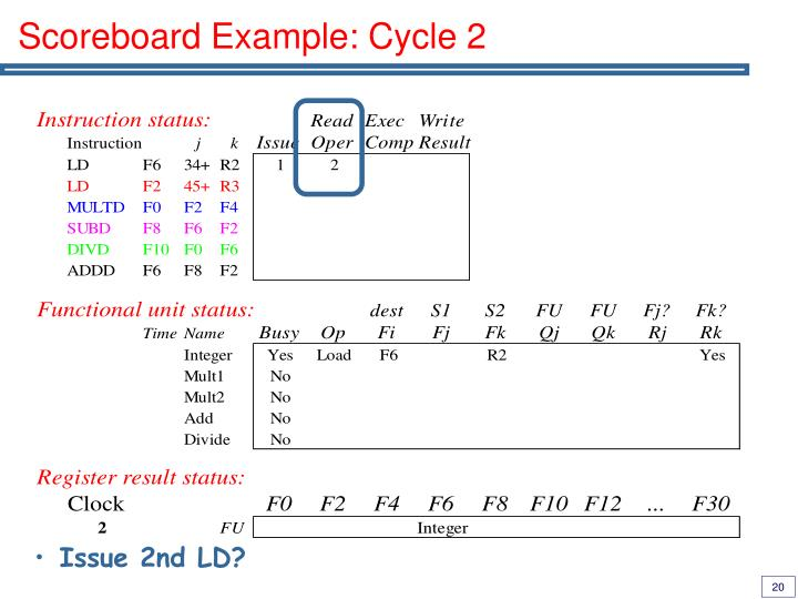 Scoreboard Example: Cycle 2