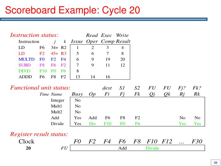 Scoreboard Example: Cycle 20
