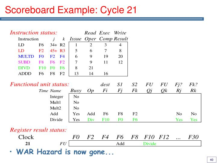 Scoreboard Example: Cycle 21