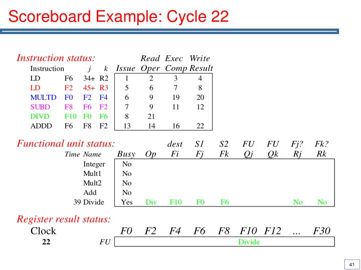 Scoreboard Example: Cycle 22