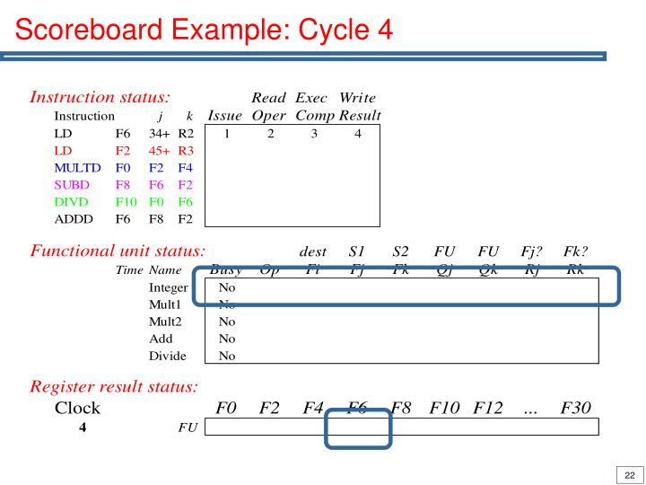 Scoreboard Example: Cycle 4