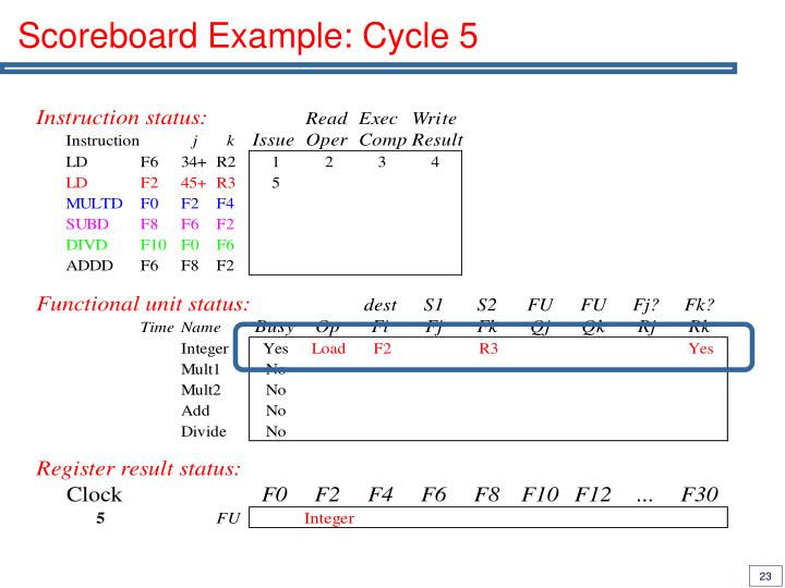 Scoreboard Example: Cycle 5