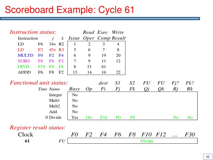 Scoreboard Example: Cycle 61