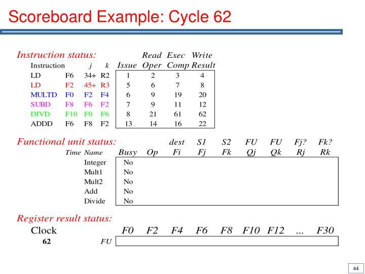 Scoreboard Example: Cycle 62