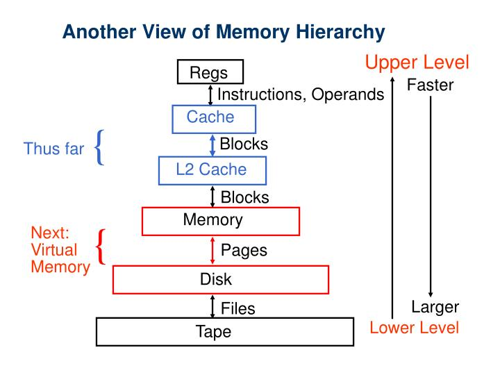 Another view of memory hierarchy
