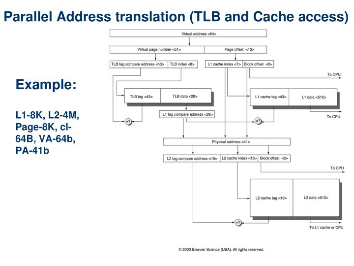 Parallel Address translation (TLB and Cache access)