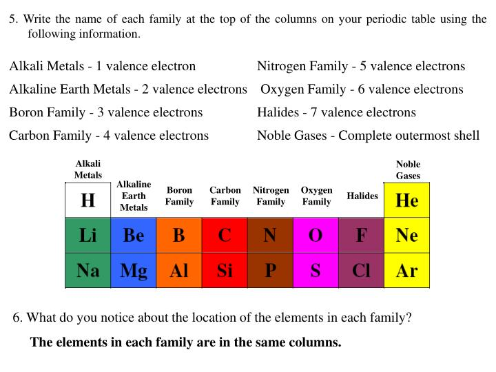 Ppt Periodic Table Basics Powerpoint Presentation Id4788052