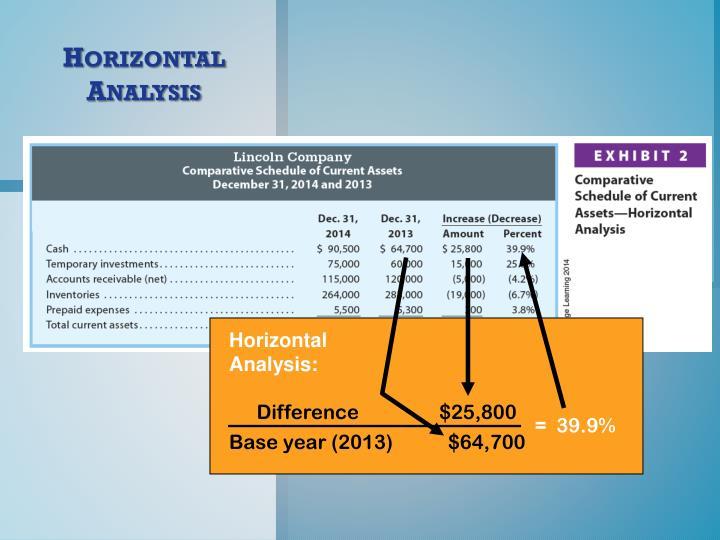 Horizontal Analysis: