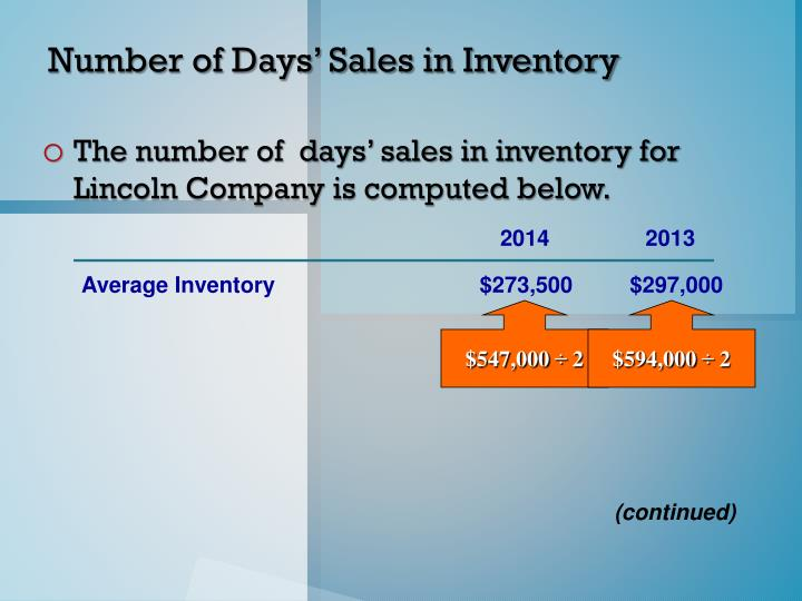 Number of Days' Sales in Inventory