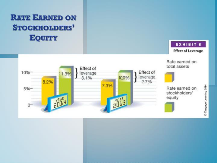 Rate Earned on Stockholders' Equity