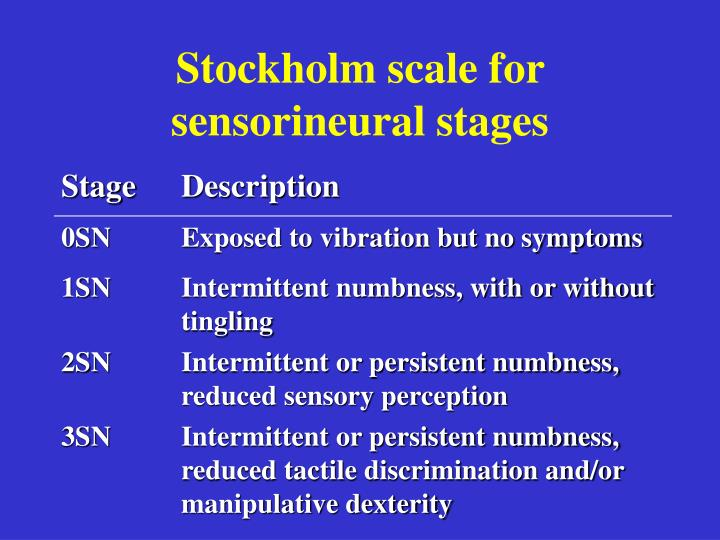 Stockholm scale
