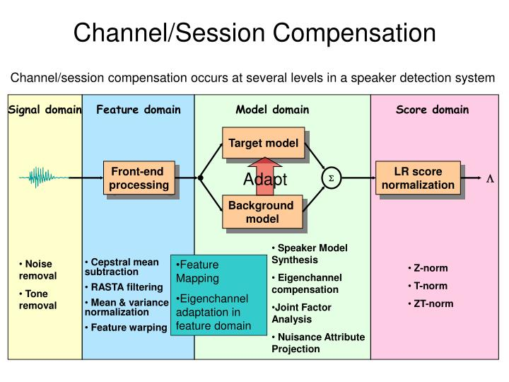 Channel/Session Compensation