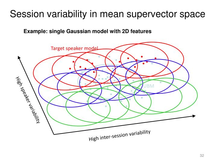 Session variability in mean supervector space