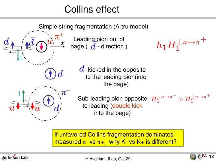 Collins effect