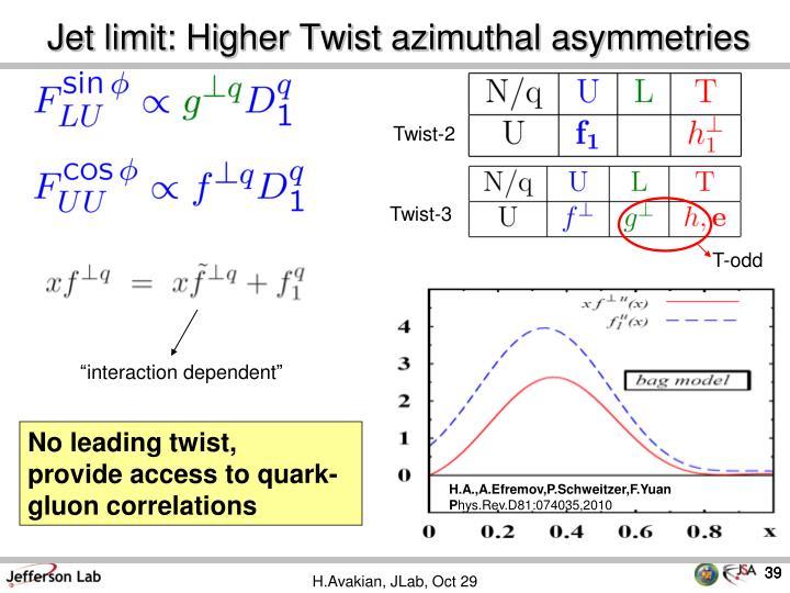 Jet limit: Higher Twist azimuthal asymmetries