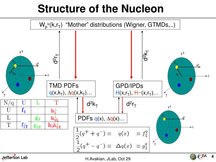 Structure of the Nucleon