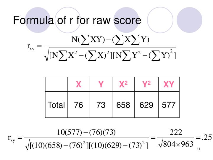 Formula of r for raw score